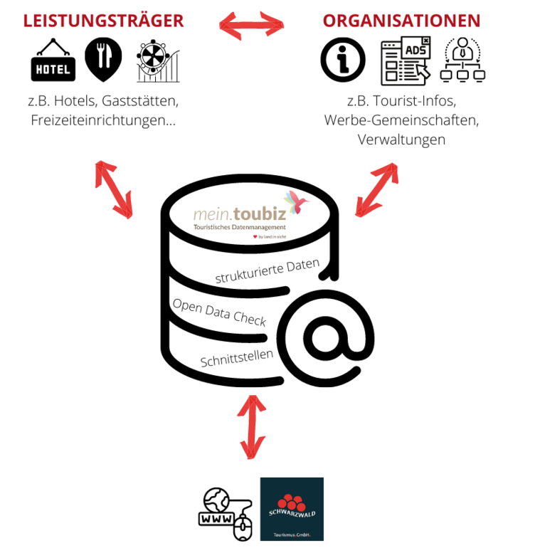 Schaubild Funktionsweise Daten-Hub