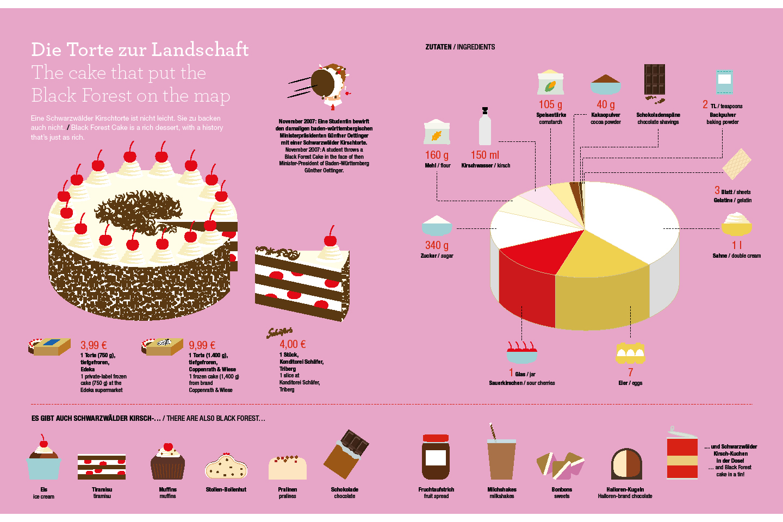 Total alles über den Schwarzwald Leseprobe Kirschtorte